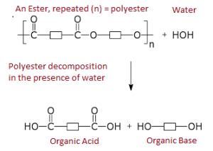polyester decomposition chemistry to understand causes of osmosis blistering in grp