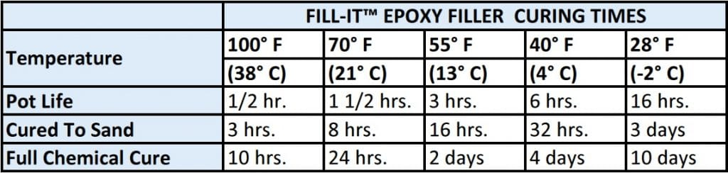 curing times for fill-it flexible waterproof epoxy wood filler